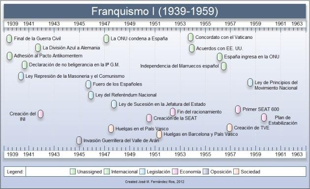 Franquismo2