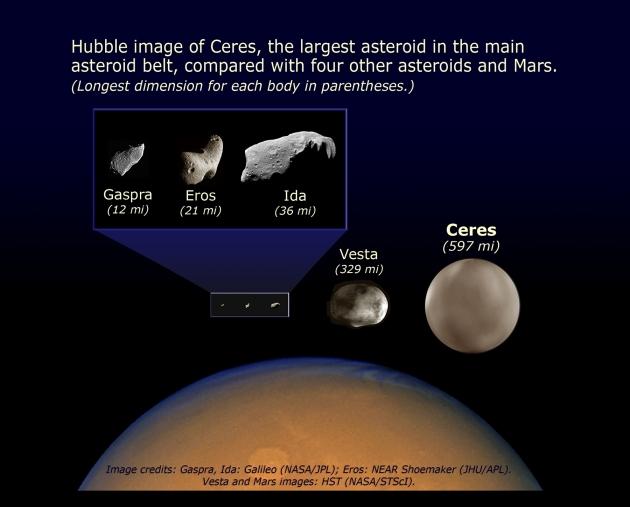 Marte_Ceres_Vesta_Asteroids_Size.hr