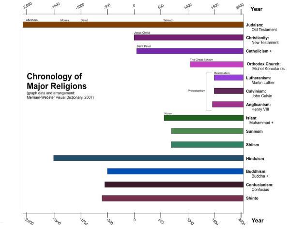 Religion_timeline_graph