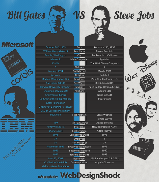 steve-jobs-vs-bill-gates1
