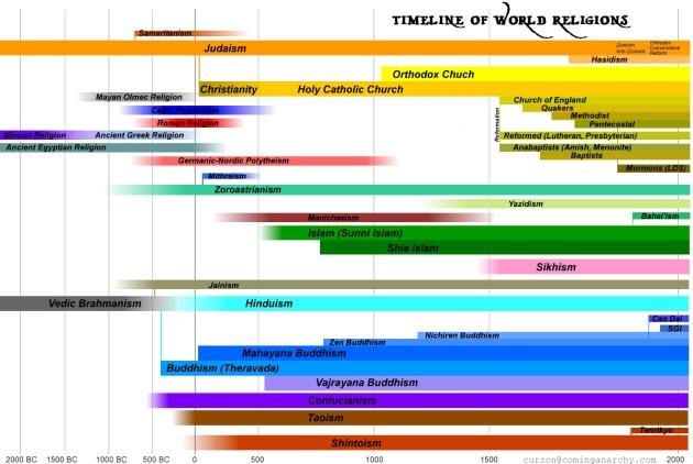 timeline-of-world-religion3