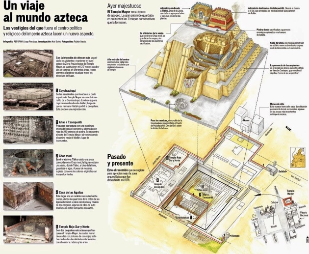 zona arqueologica del templo mayor